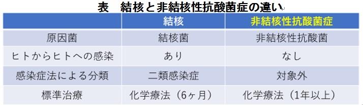症 感染 二 類 感染症発生情報 [1類・2類・3類・4類・5類・指定(全数把握分)感染症発生情報]